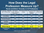 how-does-the-legal-profession-measure-up